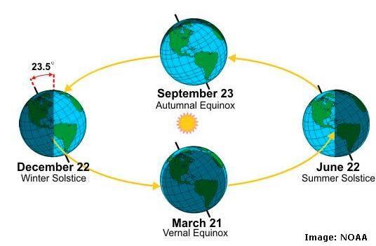 отнОтношения Земли и Солнца